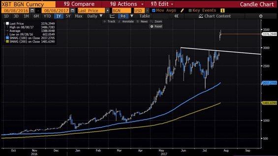 Thumbnail of Bitcoin Hits 3.5-Month High Over $50K as Ether Tops $4K